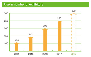 Rise in number of exhibitors